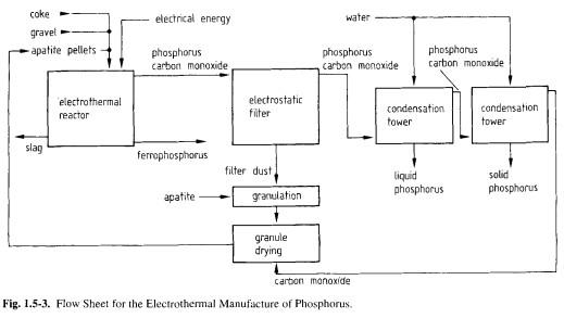 Manufacture of White Phosphorus - Chempedia - LookChem