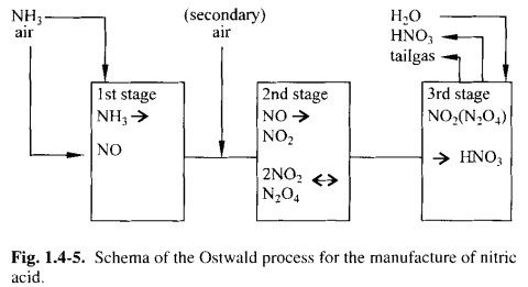 Fundamentals Of Nitric Acid Manufacture Chempedia Lookchem