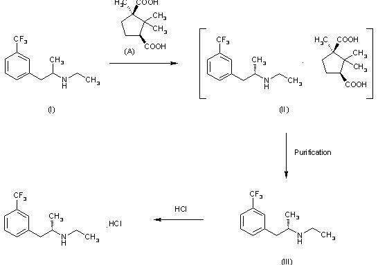Systematic Method of Dexfenfluramine hydrochloride