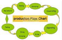 Manufacturer Supply  Lycoris Radiata Extract 98% Galanthamine