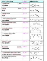 Biscyanatophenylpropane 2,2-bis(4-cyanatophenyl)propane)(1156-51-0)